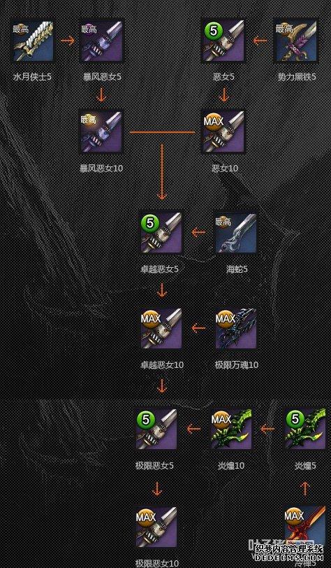 剑灵火炮兰武器成长树